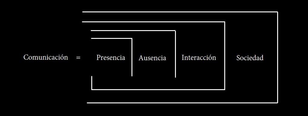 Forma Comunicativa del vínculo entre Interacción y Sociedad